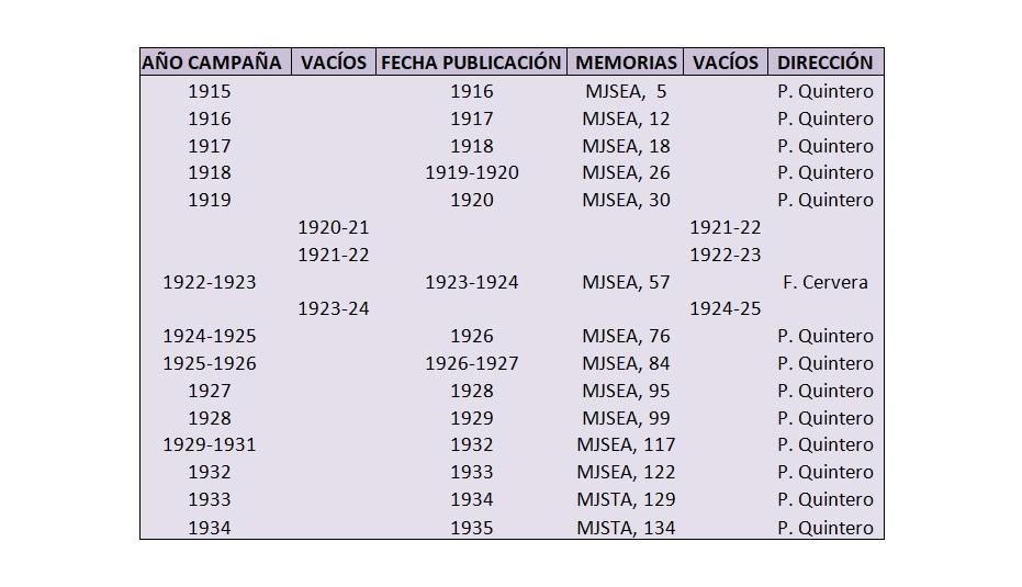 Fig. I.: Campañas arqueológicas de Pelayo Quintero en Cádiz entre 1915 y 1935.