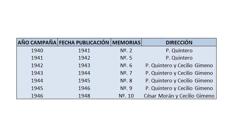 Fig. 2: Campañas arqueológicas de Quintero en Tamuda (Tetuán, 1940-1945).
